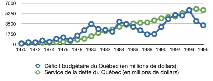 Dficit et service de la dette du Qubec, calcul annuellement
